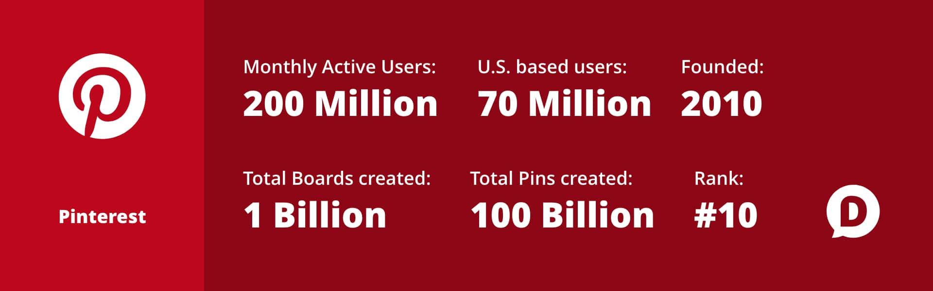 Pinterest statistics for 2018