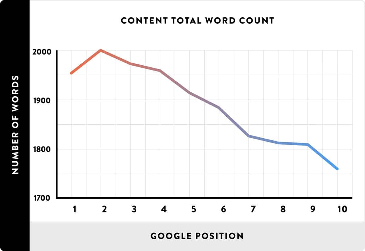 graph of word count and google search position